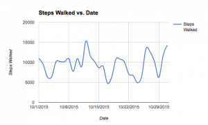 Monthly steps